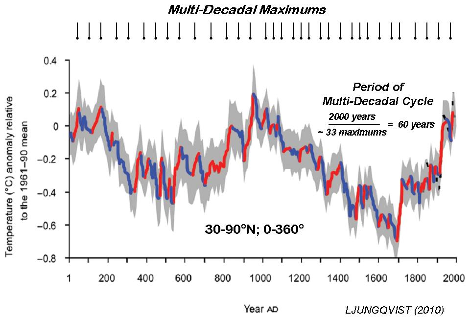 gray2012multi-decadal