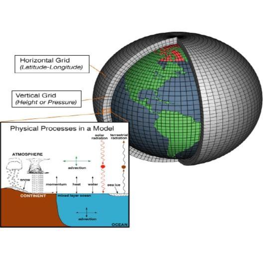 noaa climate model