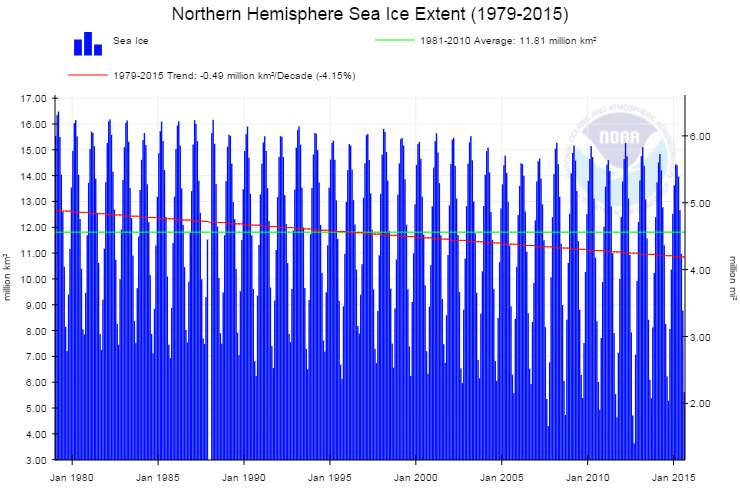 NOAA NH Ice Extent