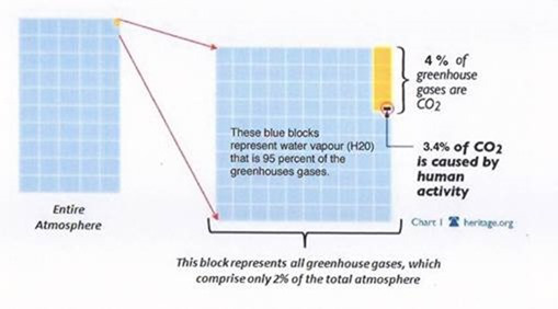 Greenhouse gases diagram