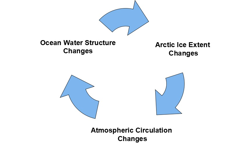 Self-Oscillating Sea Ice System