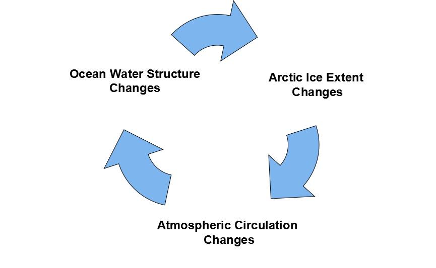 Self-Oscillating Sea Ice System