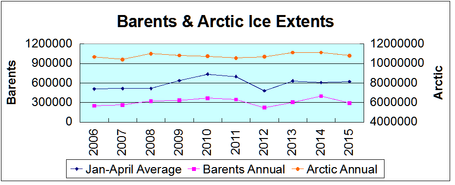 Barents and Arctic