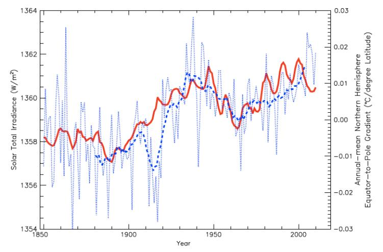 Figure 4: Annual-mean EPTG over the entire Northern Hemisphere (°C/latitude; dotted blue line) and smoothed 10-yr running mean (dashed blue line) versus the estimated TSI of Hoyt and Schatten (Soon and Legates, 2013)