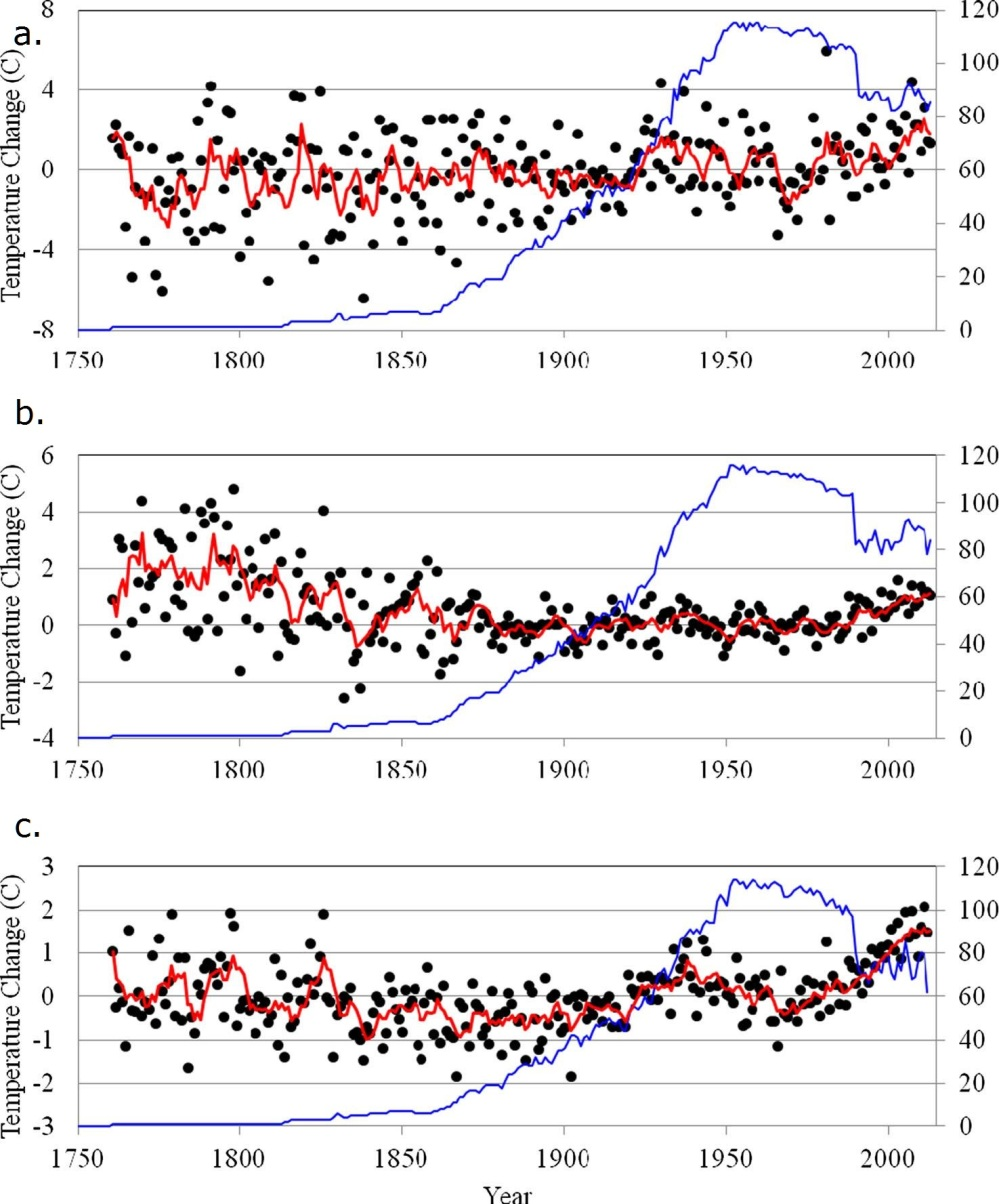 Fig. 3 Temperature change for a January, b July and c annual relative to the temperature during 1961 to 1990 for Arctic stations. The red curve is the moving 5-year average while the blue curve is the number of stations