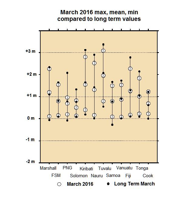 March SL range