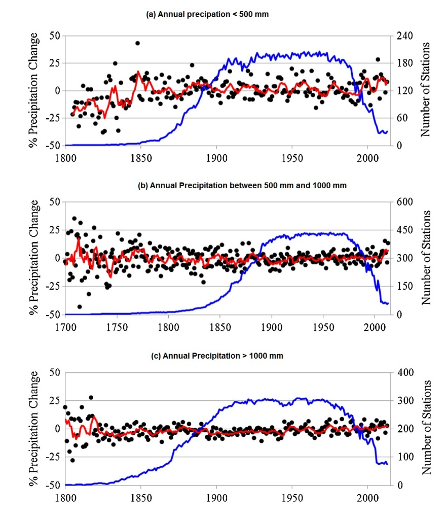 Fig. 8. Effect of total precipitation on percentage precipitation change relative to 1961–90 for stations having total annual precipitation (a) 1000 mm. The red curve is the moving 5 year average while the blue curve shows the number of stations. Considering only years having at least 10 stations reporting data, the trends in units of % per century are: (a) 1.4 ± 2.8 during 1854–2013, (b) 0.9 ± 1.1 during 1774–2013 and (c) 2.4 ± 1.2 during 1832–2013.