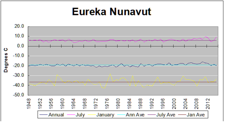 Eureka temps4