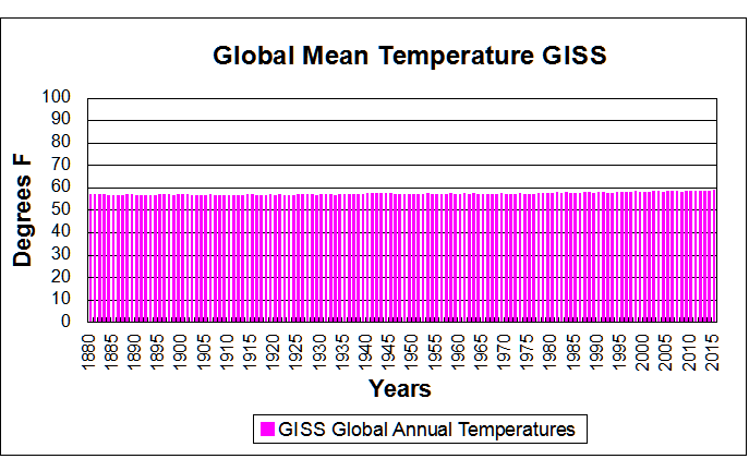 giss-annual-temps4
