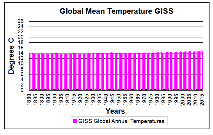 giss-annual-tempsincrev