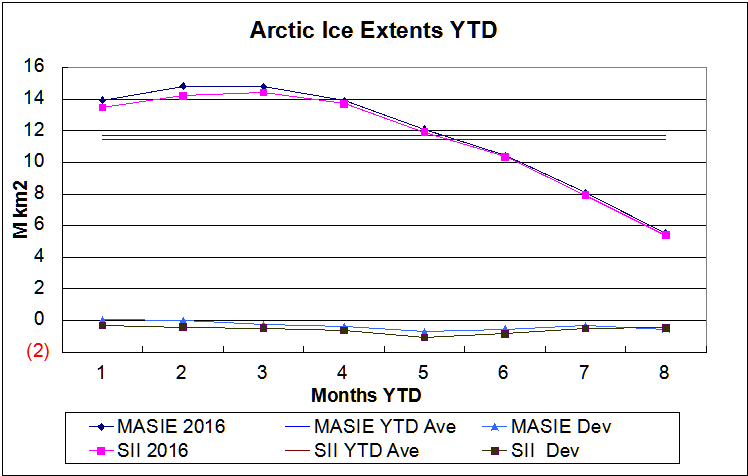 Arctic ice YTD Aug