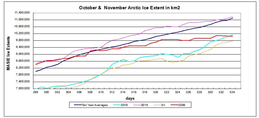 arctic-ice-nov-30-2016