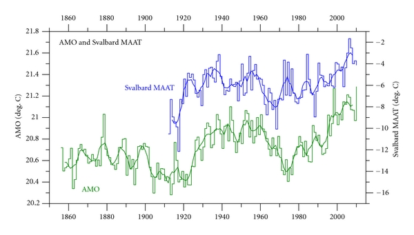 Figure 4: Svalbard MAAT 1912–2010 (blue) and Atlantic Multidecadal Oscillation (AMO, green) annual index values 1856–2010. The thick lines are the simple running 5 year average. Note that the temperature scales are different