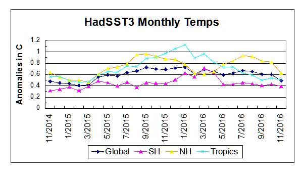 hadsst3-2015-2016