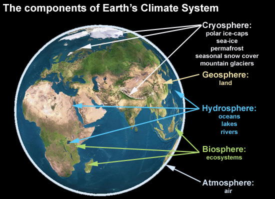climate-components