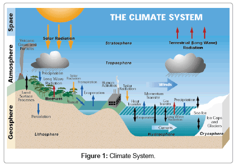 earth-science-climatic-change-Climate-System-3-114-g001