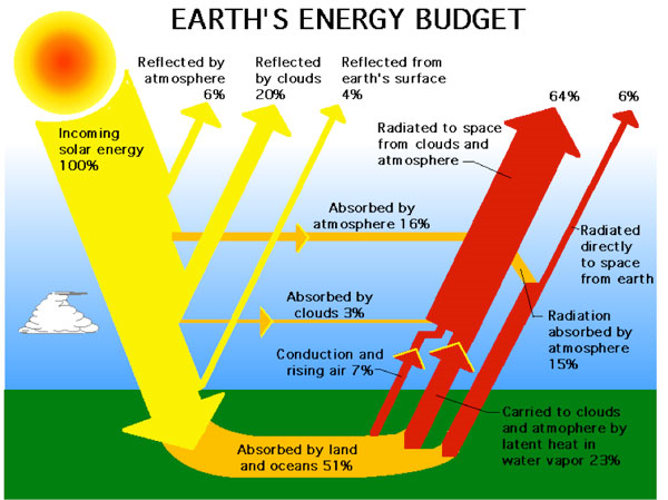 earth_energy_budget_ERBE