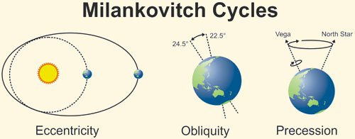milankovitch_cycles