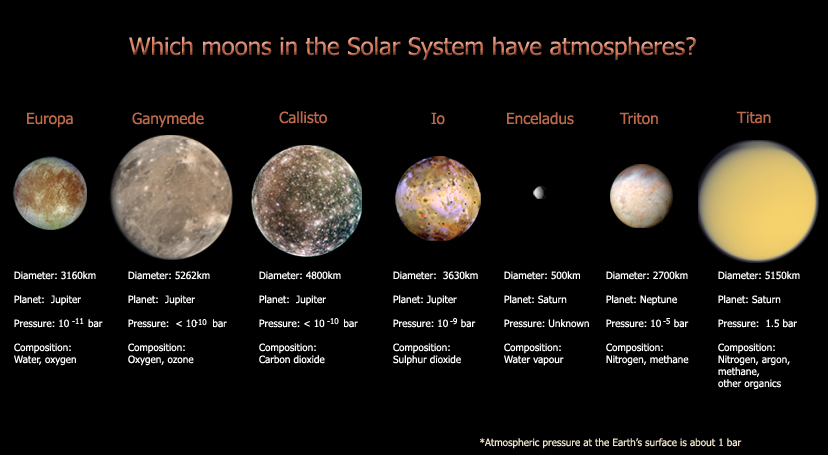 which20moons20have20atmospheres