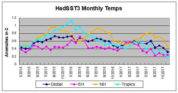 HadSST122017