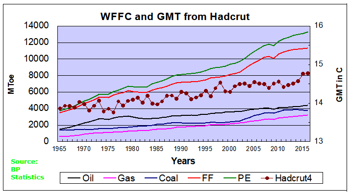 WFFC HadGMT 2016