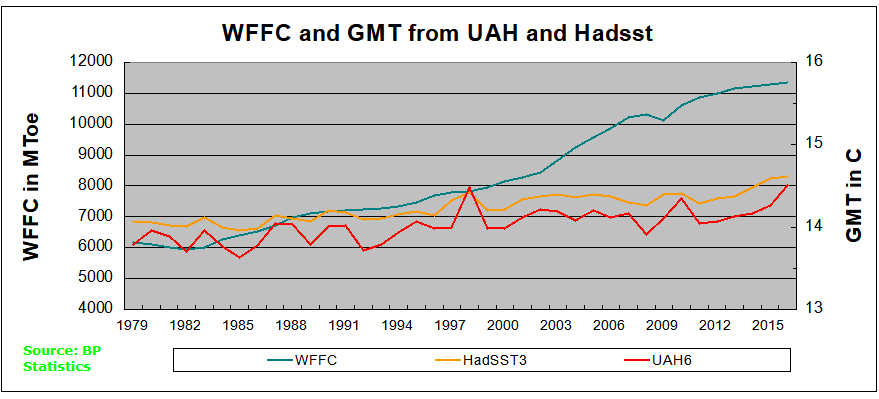 WFFC HadSST UAH 2016