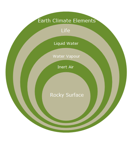 climate-onion2