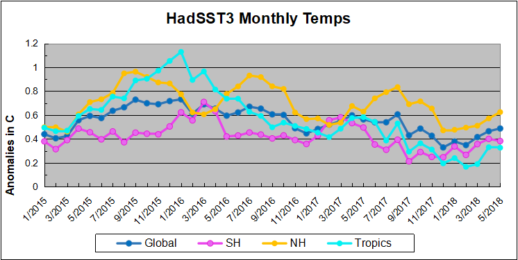 Hadsst052018