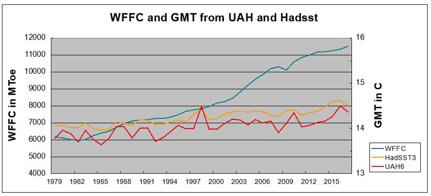 WFFC&UAH&HAD2017