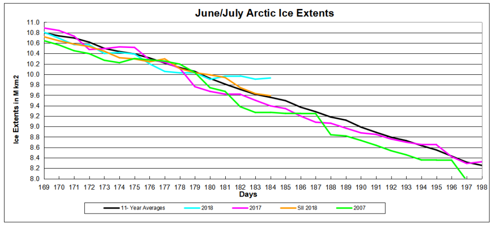 NH arctic ice day 184