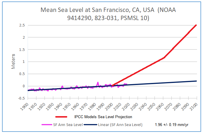 sf-ca-past-projected