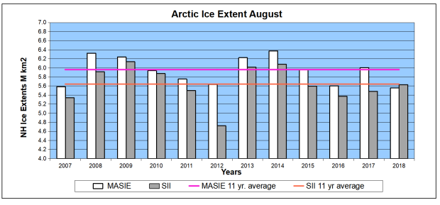 Arctic ice August07to18