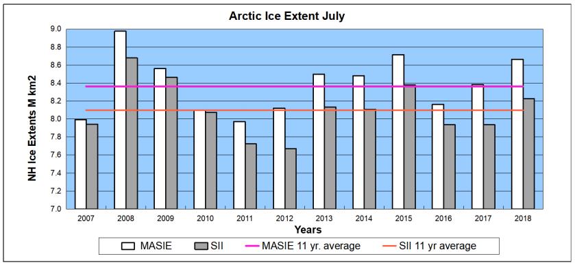 Arctic ice July07to18