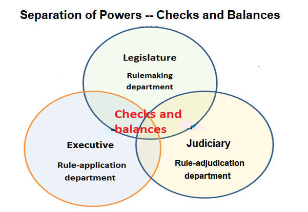separation-of-powers2