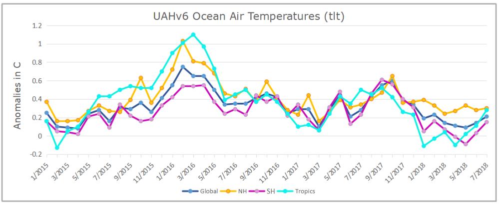 UAH Oceans 201807