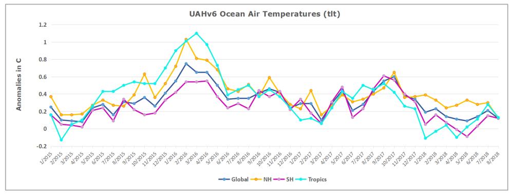 UAH Oceans 201808