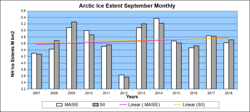 Arctic Sept 2007 to 2018