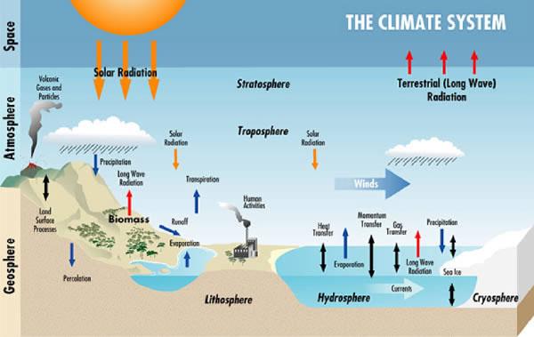climatesystem_web