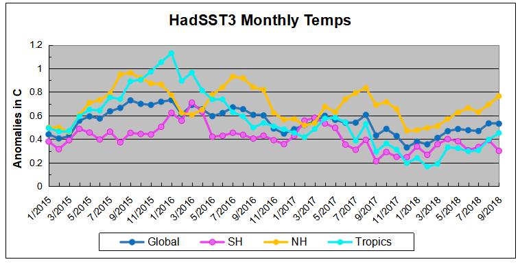 Hadsst092018