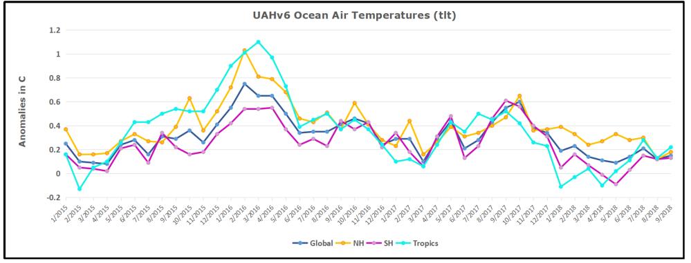 UAH Oceans 201809