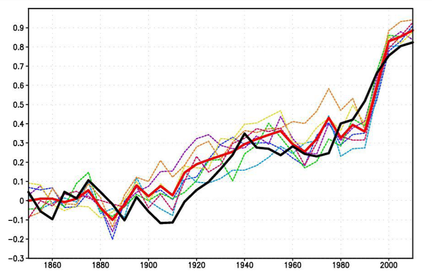 Climate sensitivity to cumulative carbon emissions | Climate Etc