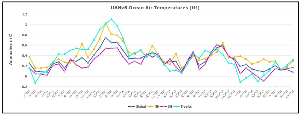 UAH Oceans 201810