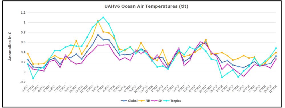 UAH Oceans 201811