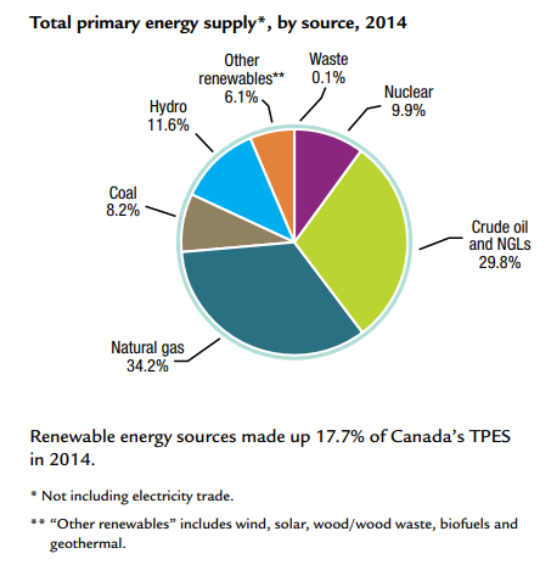 Canada Primary Energy Supply