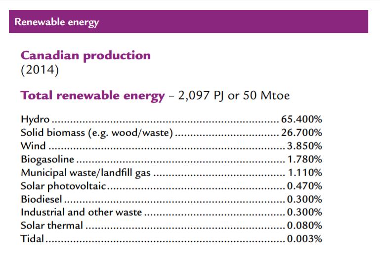 Canada Renewable Energy