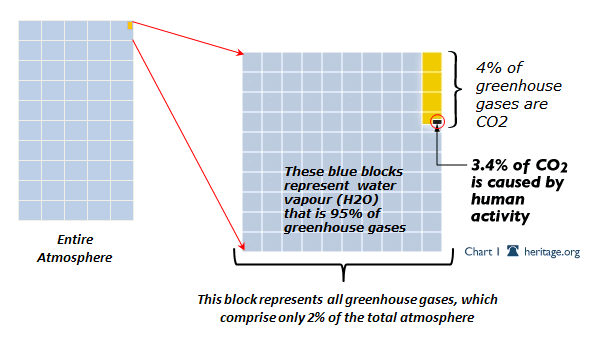 GHG blocks