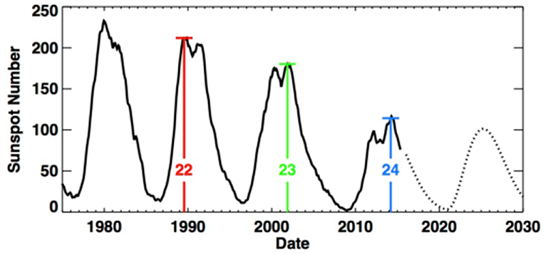 cycle25-prediction