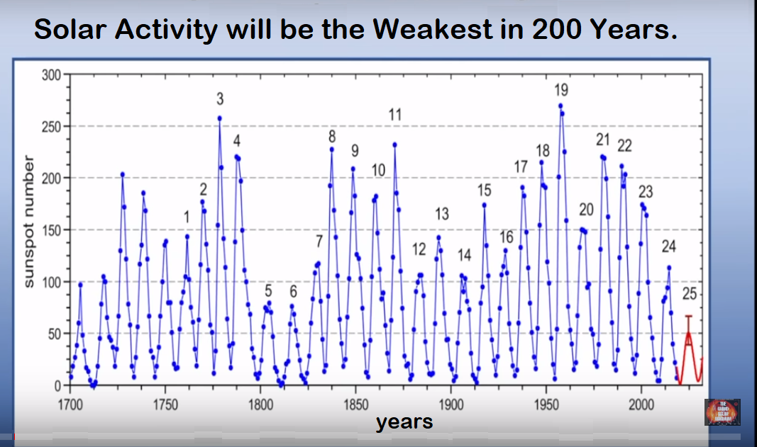 """NASA goes with low Solar Cycle 25 prediction """"30-50% lower"""