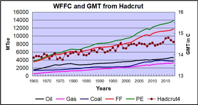 WFFC and Hadcrut 2018