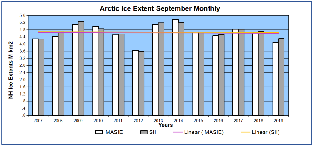 Sept Arctic ice 2007 to 2019 full